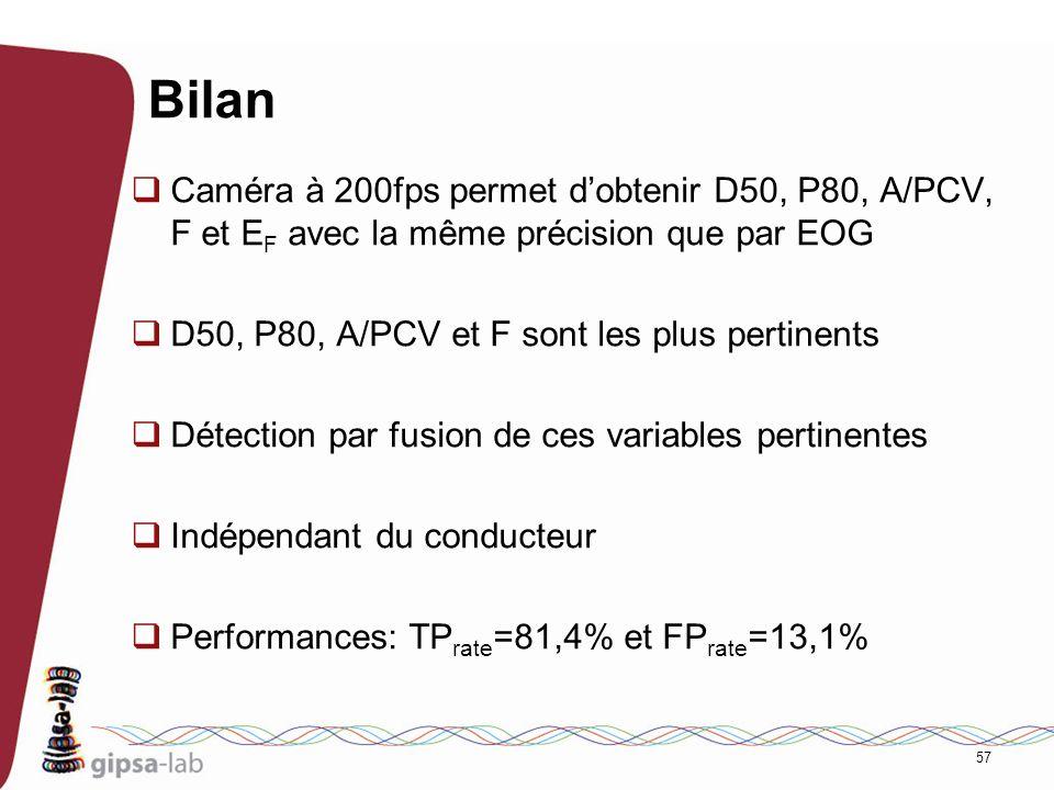 Bilan Caméra à 200fps permet d'obtenir D50, P80, A/PCV, F et EF avec la même précision que par EOG.