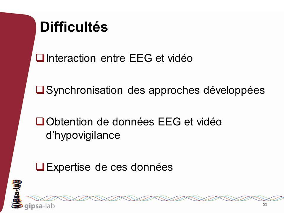 Difficultés Interaction entre EEG et vidéo