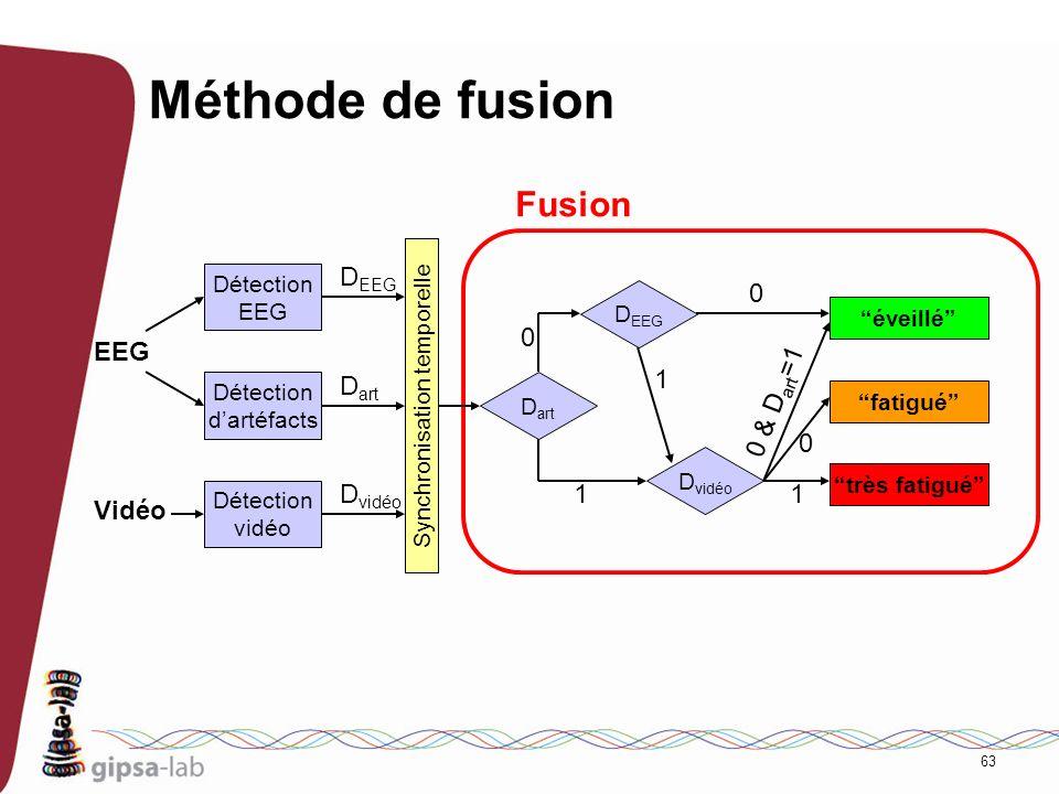 Méthode de fusion Fusion DEEG EEG Dart 1 0 & Dart=1 Dvidéo 1 1 Vidéo