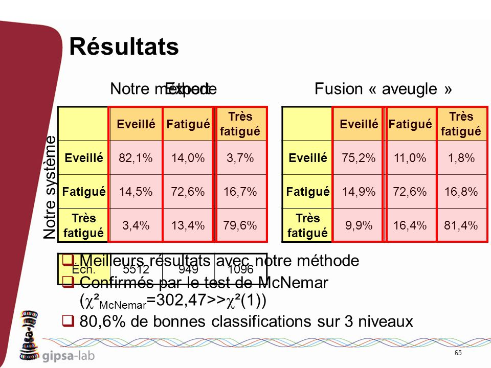 Résultats Notre méthode Expert Fusion « aveugle » Notre système