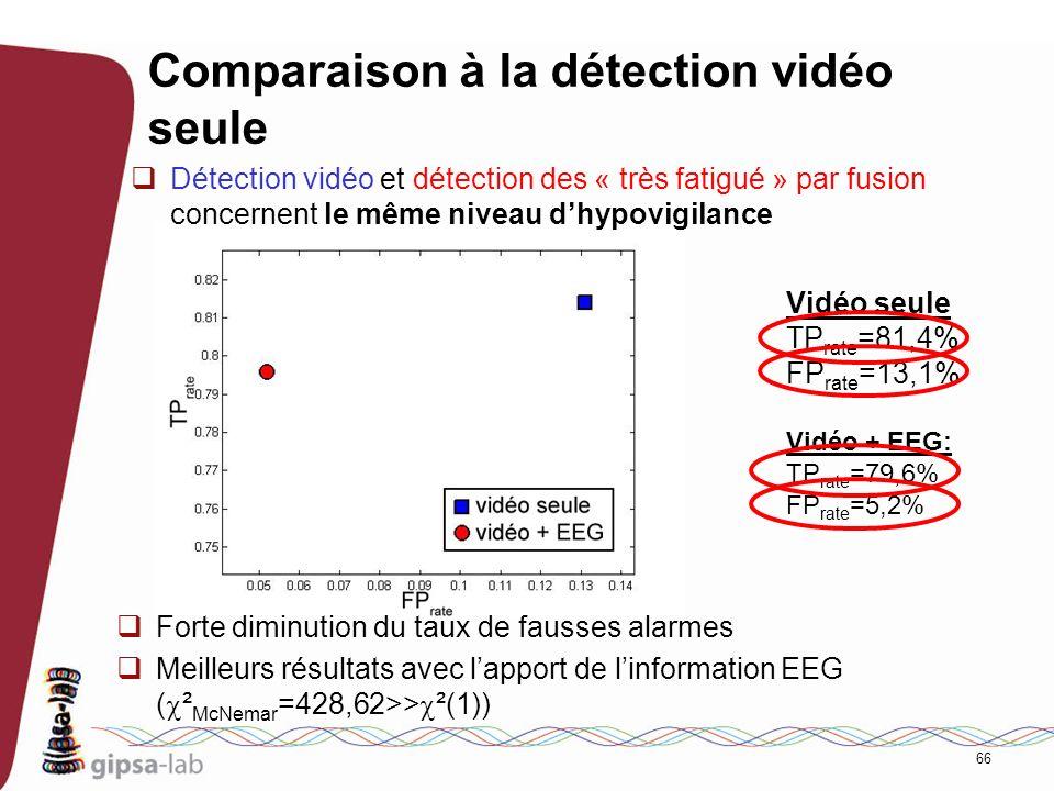 Comparaison à la détection vidéo seule
