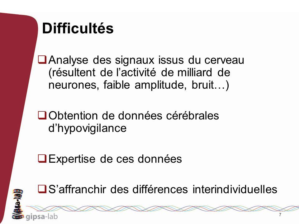 Difficultés Analyse des signaux issus du cerveau (résultent de l'activité de milliard de neurones, faible amplitude, bruit…)
