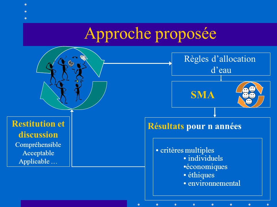 Restitution et discussion