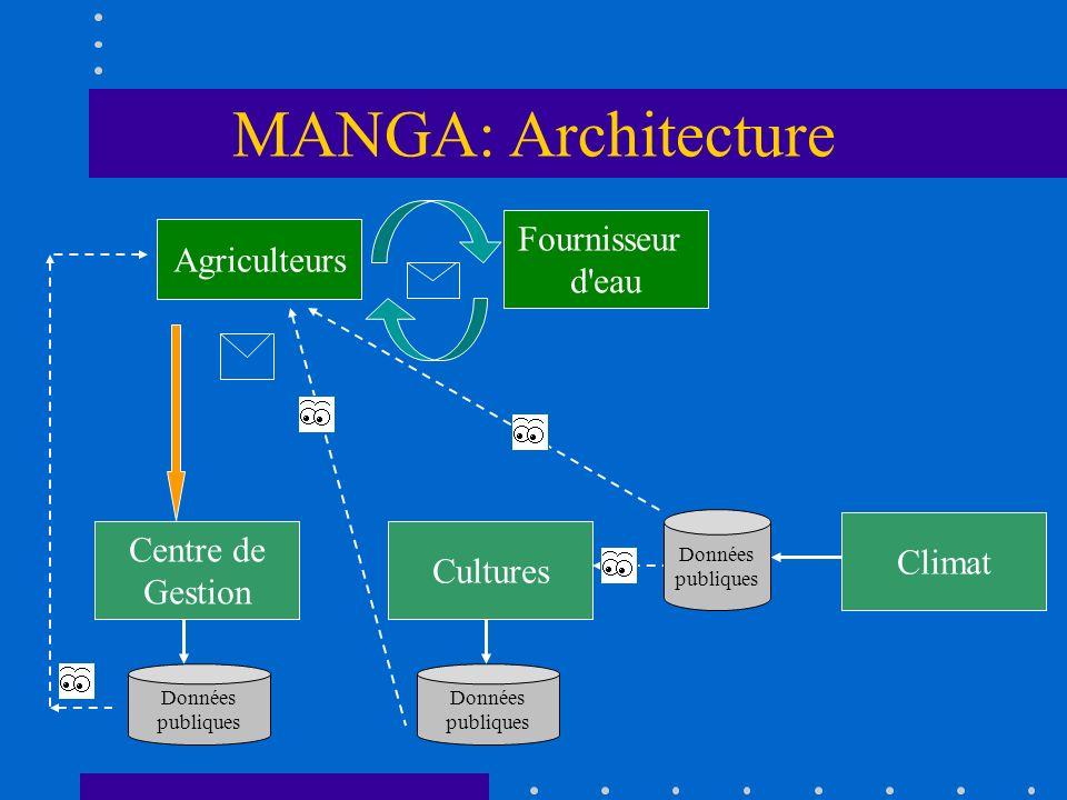 MANGA: Architecture Fournisseur Agriculteurs d eau Centre de Climat