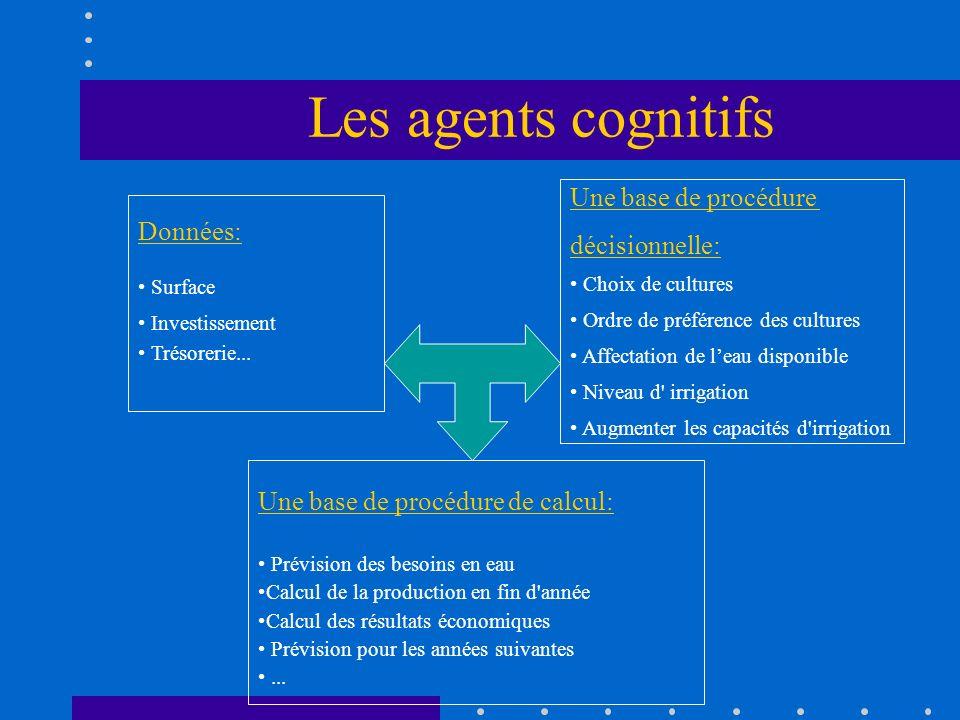 Les agents cognitifs Une base de procédure décisionnelle: Données: