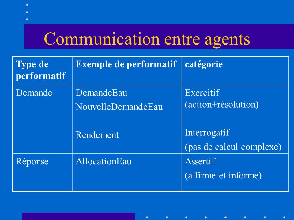Communication entre agents