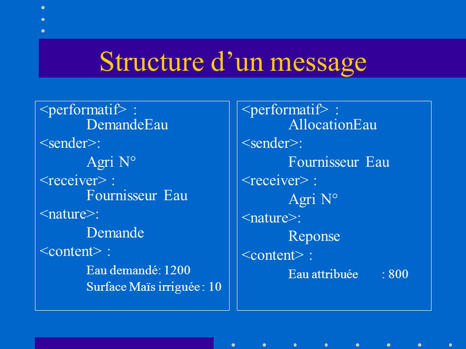 Structure d'un message