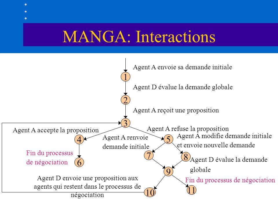 MANGA: Interactions1. 2. 3. 4. 5. 6. 7. 8. 9. 10. 11. Agent A envoie sa demande initiale. Agent D évalue la demande globale.