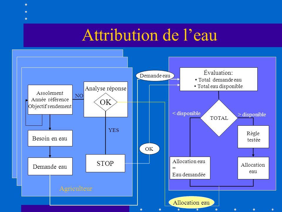 Attribution de l'eau OK Agriculteur STOP Évaluation: Analyse réponse