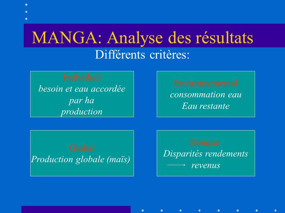 MANGA: Analyse des résultats
