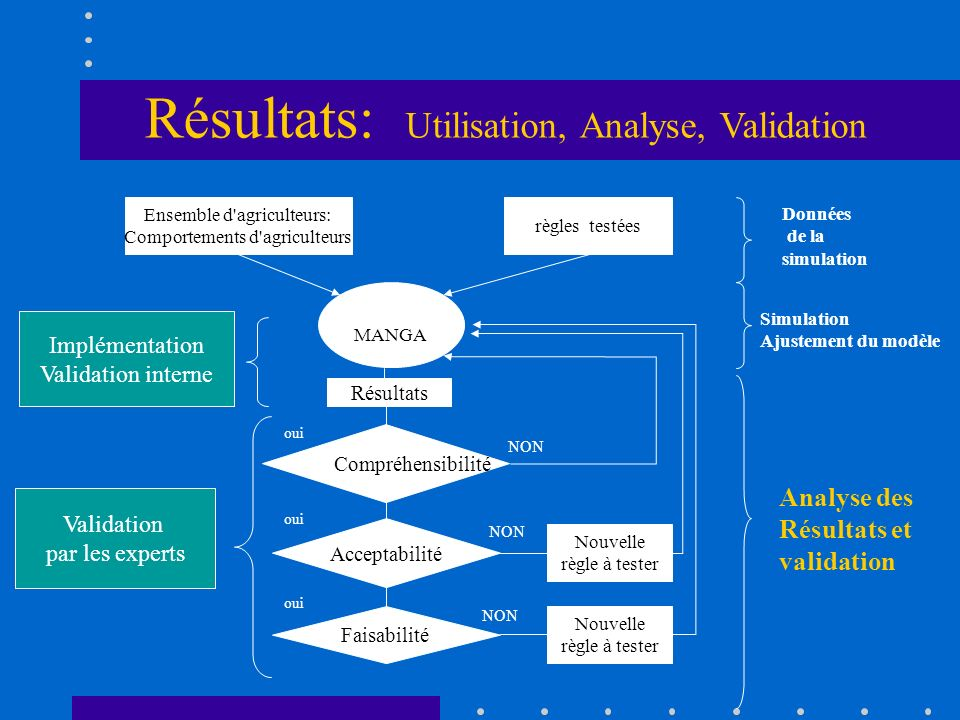 Résultats: Utilisation, Analyse, Validation