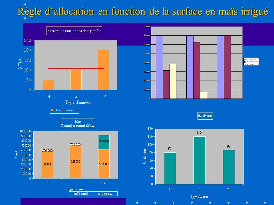Règle d'allocation en fonction de la surface en maïs irrigué