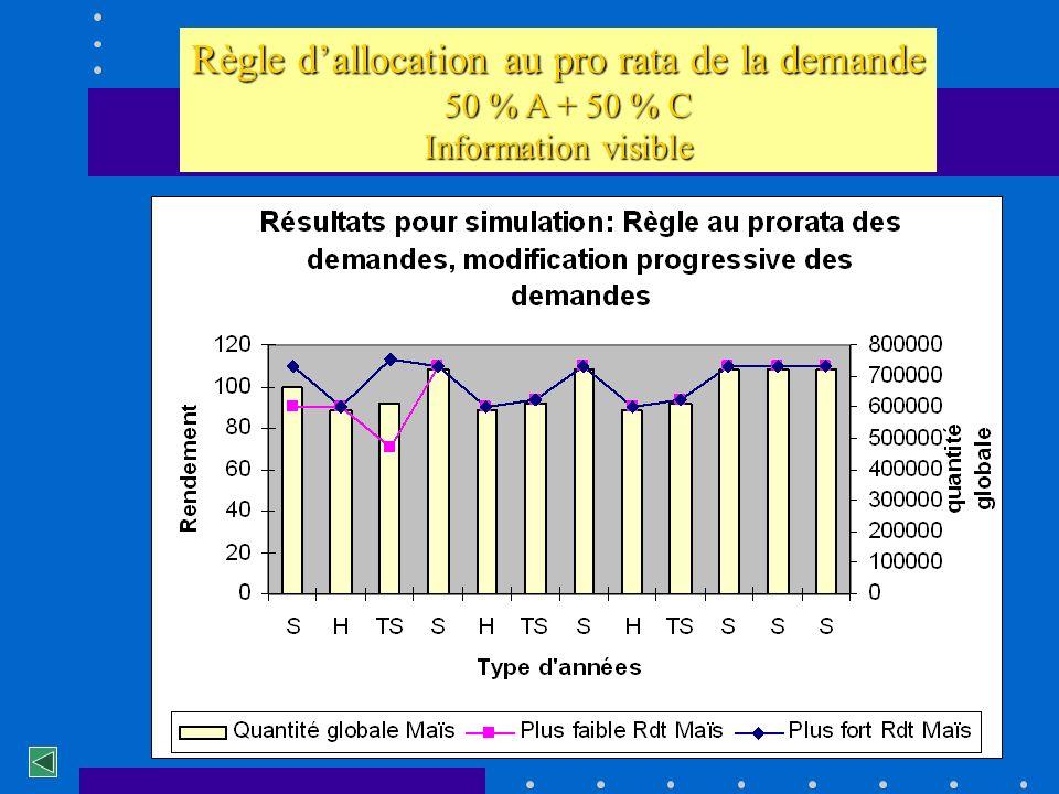 Règle d'allocation au pro rata de la demande