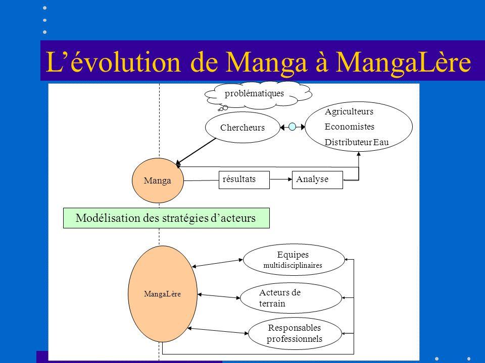 L'évolution de Manga à MangaLère