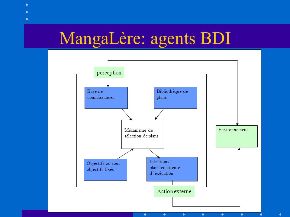 MangaLère: agents BDI perception Action externe Base de connaissances