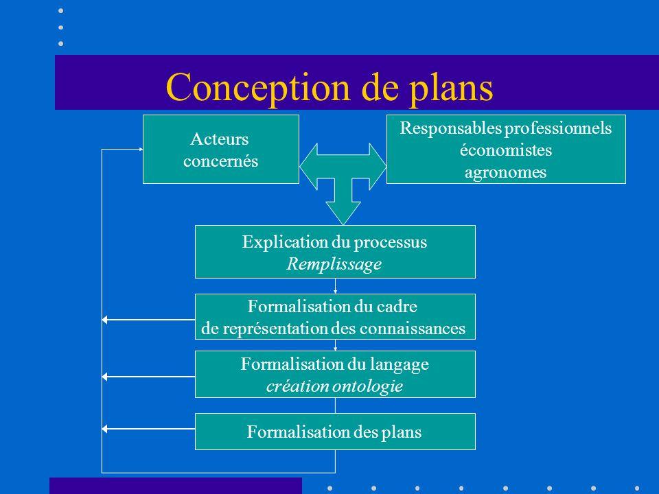 Conception de plans Responsables professionnels Acteurs économistes