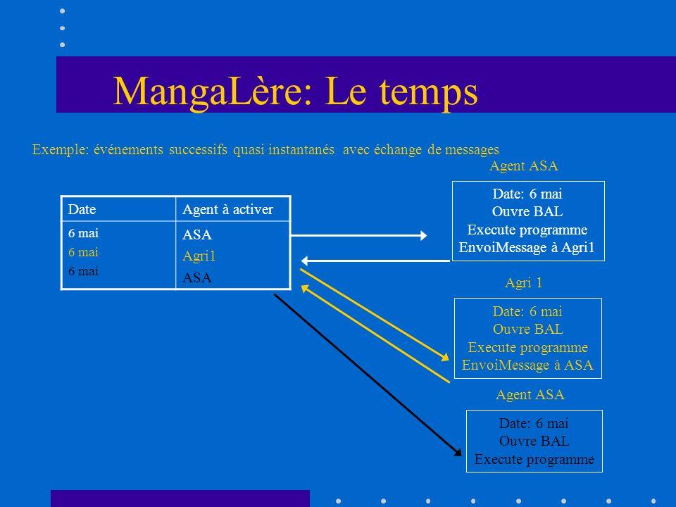 MangaLère: Le temps Exemple: événements successifs quasi instantanés avec échange de messages. Agent ASA.