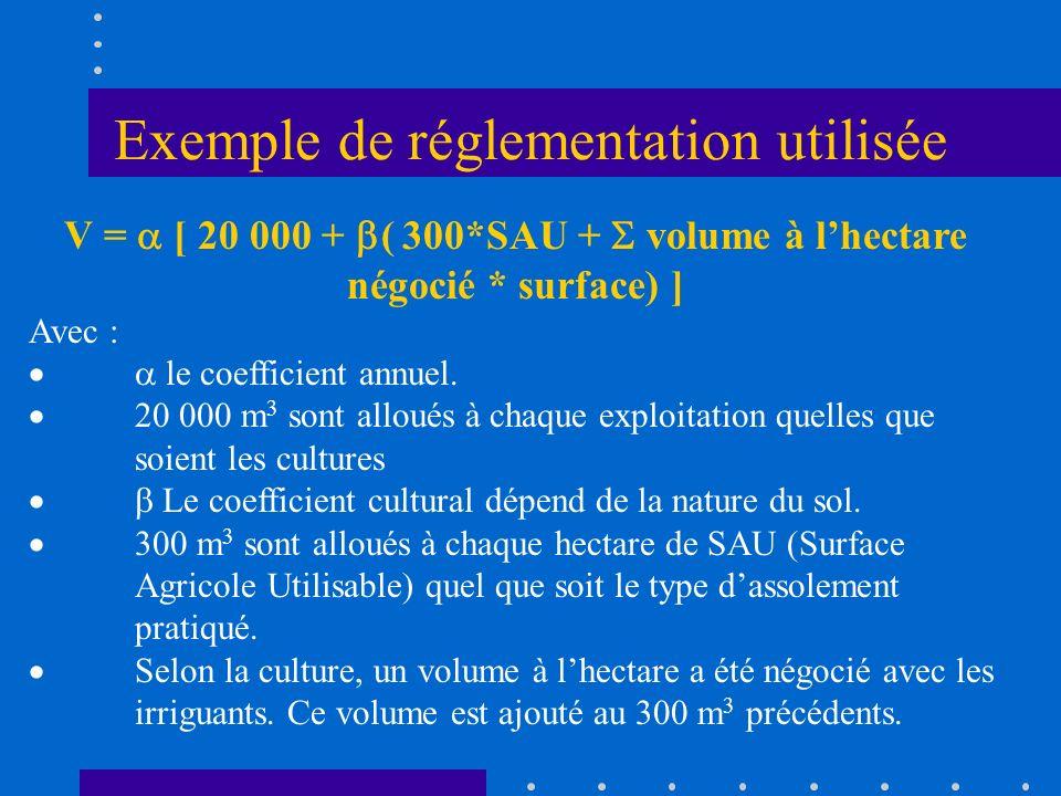 Exemple de réglementation utilisée