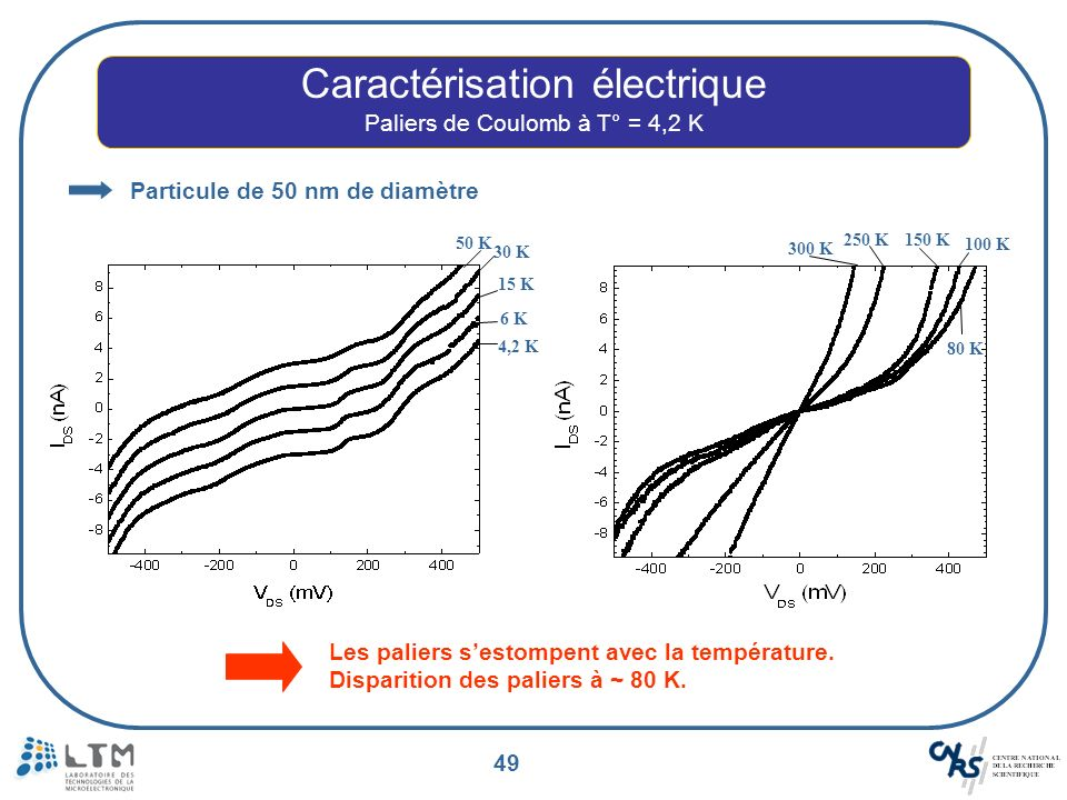 Caractérisation électrique
