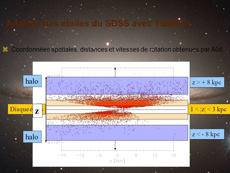 Analyse des étoiles du SDSS avec TGMET