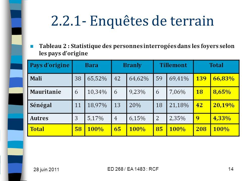 2.2.1- Enquêtes de terrain Tableau 2 : Statistique des personnes interrogées dans les foyers selon les pays d'origine.