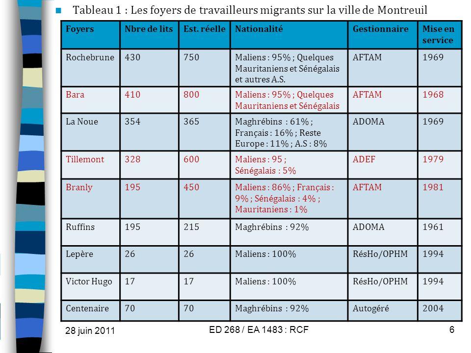 Tableau 1 : Les foyers de travailleurs migrants sur la ville de Montreuil