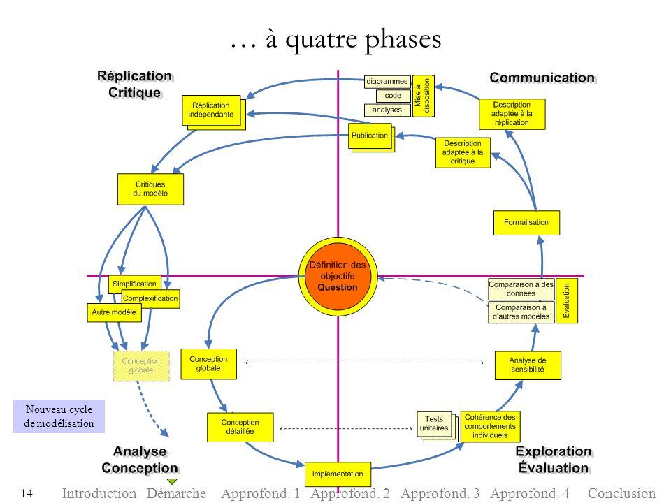 Nouveau cycle de modélisation