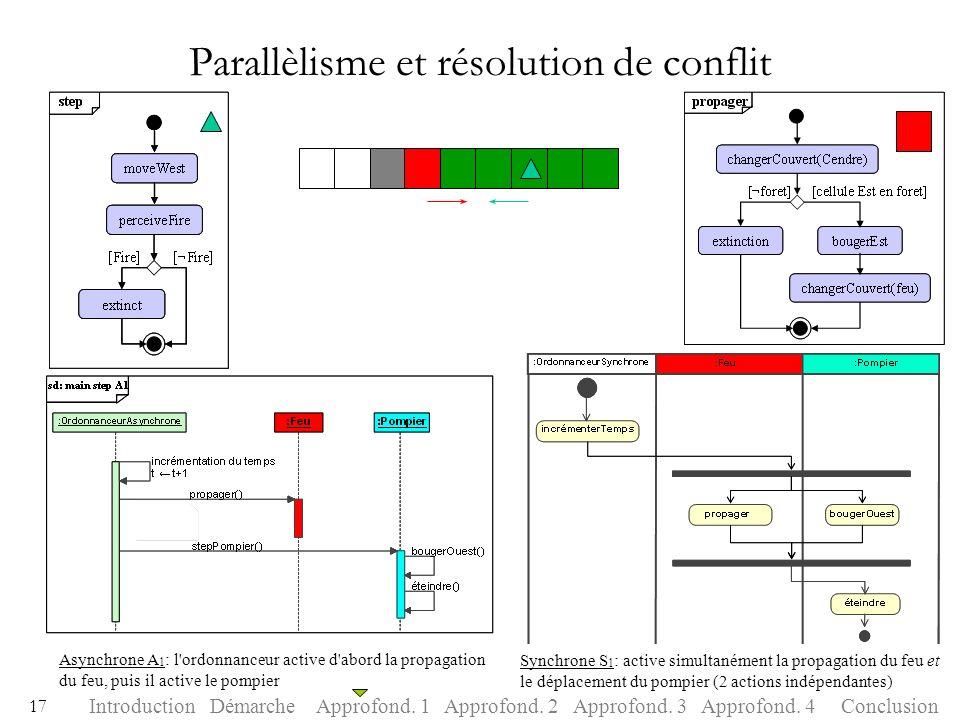 Parallèlisme et résolution de conflit