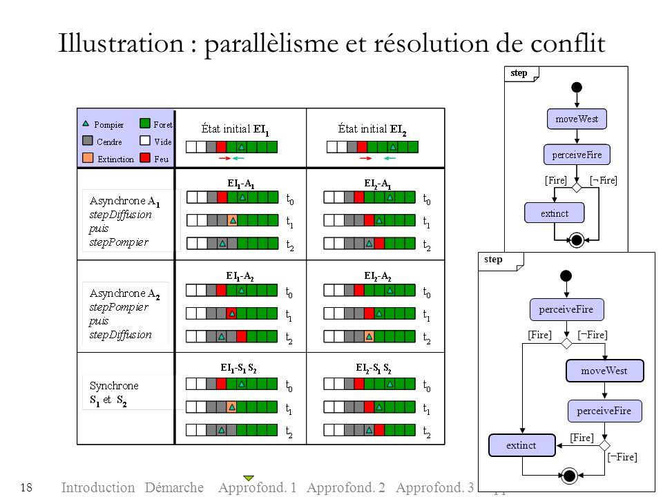 Illustration : parallèlisme et résolution de conflit