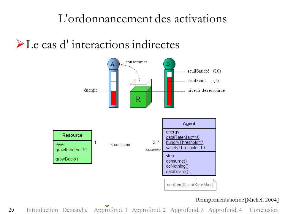 L ordonnancement des activations
