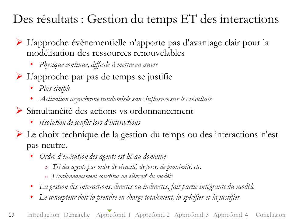 Des résultats : Gestion du temps ET des interactions