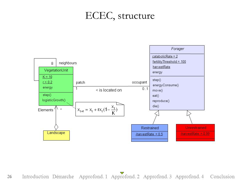ECEC, structure < is located on