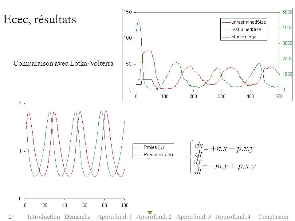 Ecec, résultats Comparaison avec Lotka-Volterra