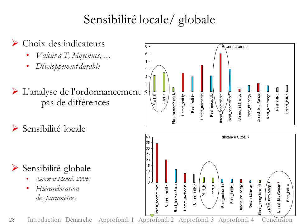 Sensibilité locale/ globale