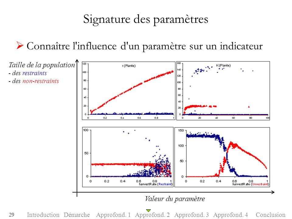 Signature des paramètres