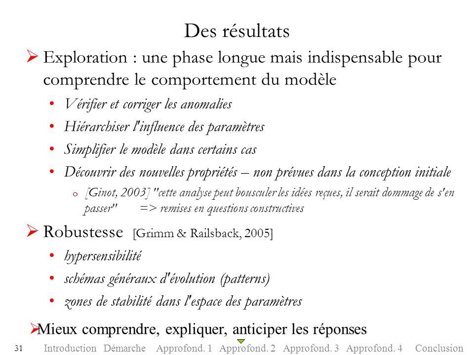 Des résultats Exploration : une phase longue mais indispensable pour comprendre le comportement du modèle.