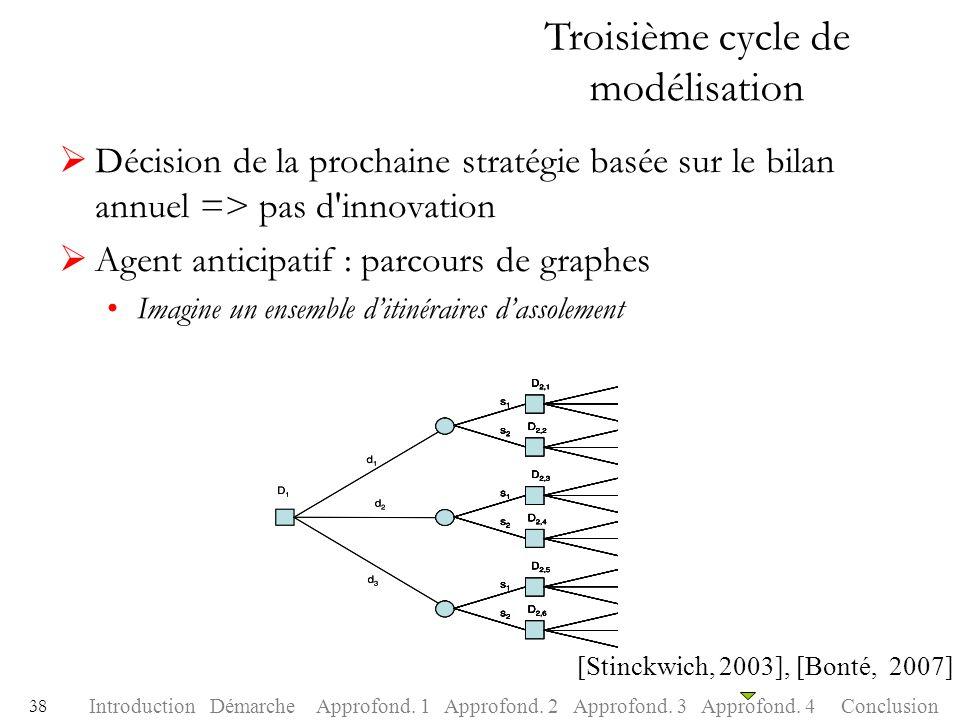 Troisième cycle de modélisation