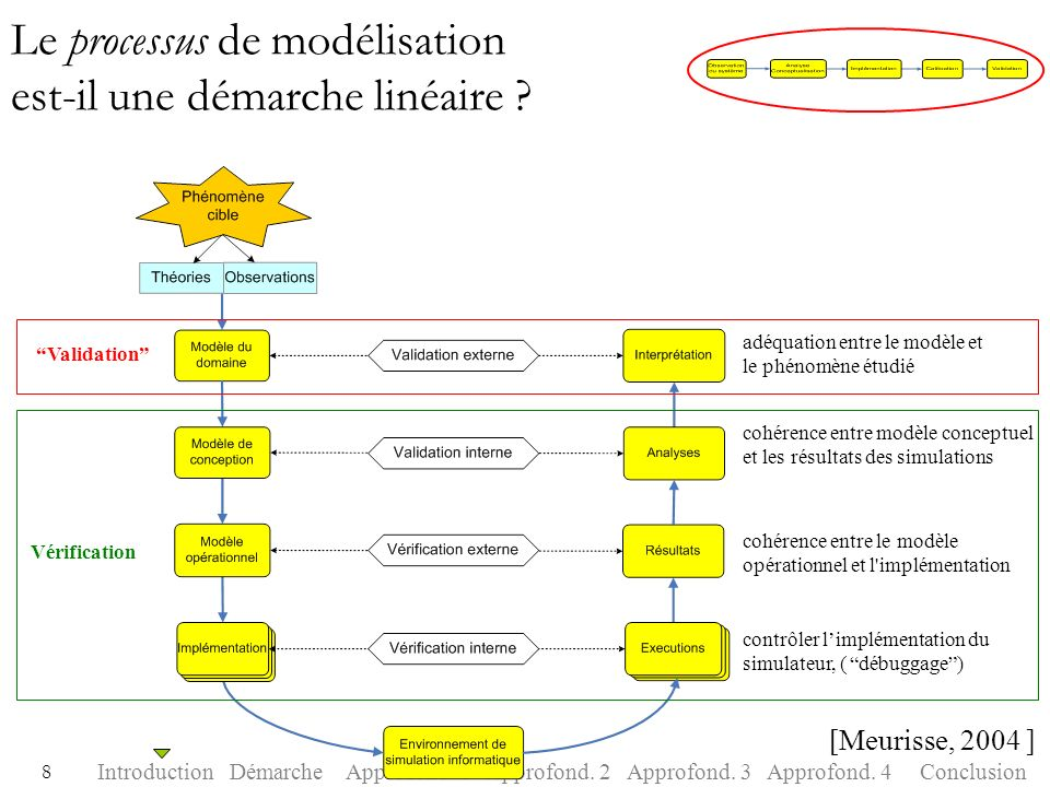 Le processus de modélisation est-il une démarche linéaire