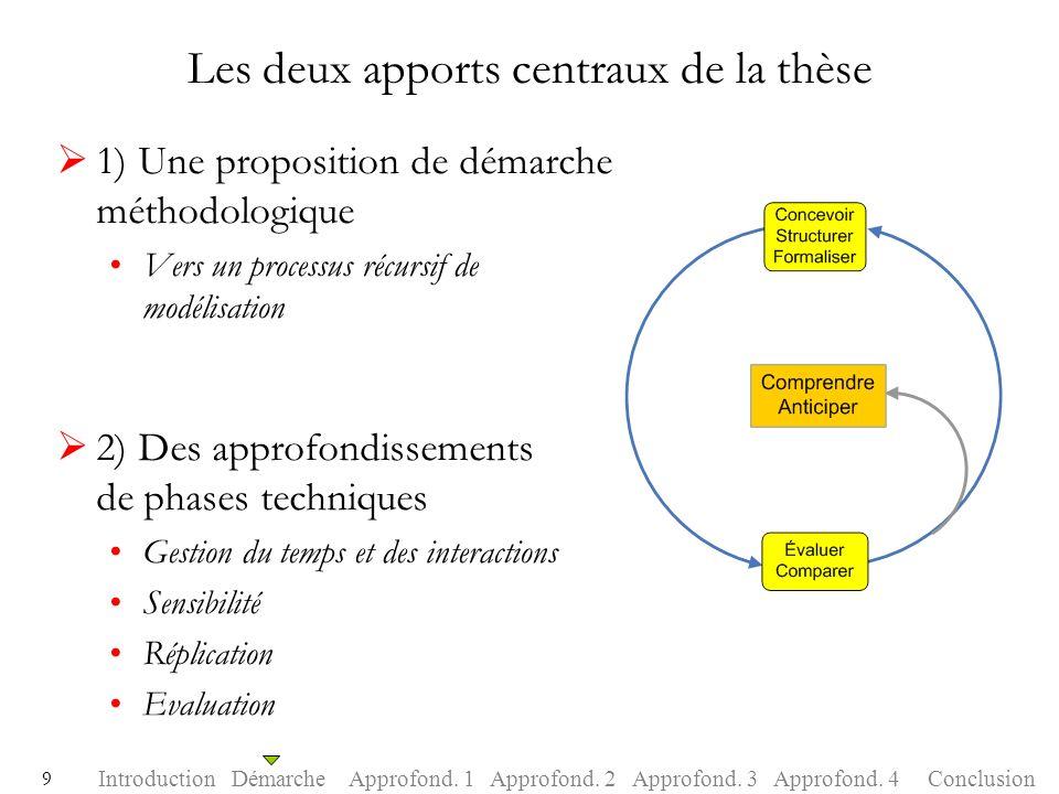 Les deux apports centraux de la thèse