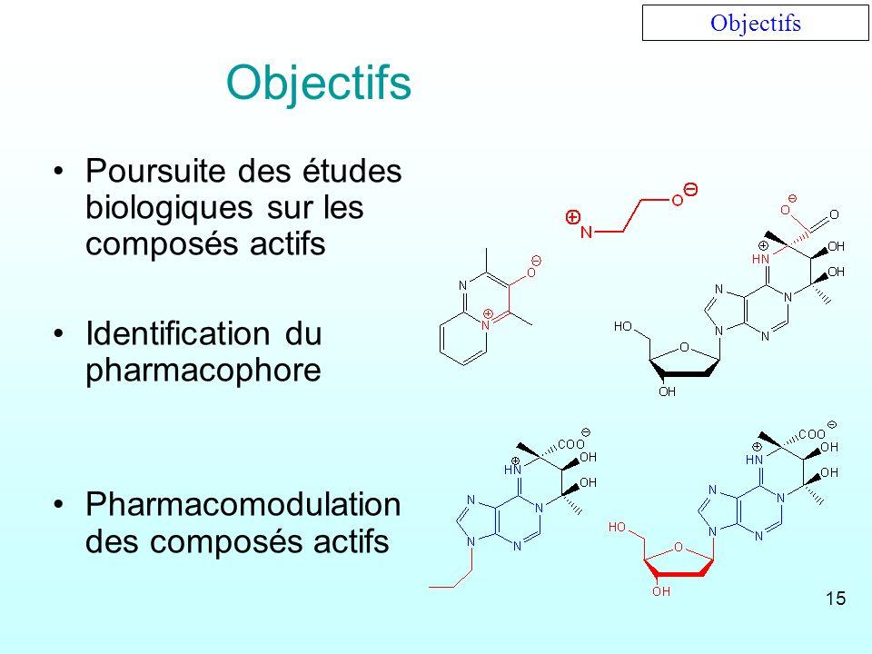 Objectifs Poursuite des études biologiques sur les composés actifs