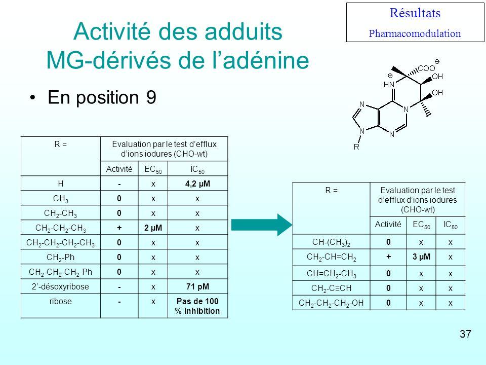 Activité des adduits MG-dérivés de l'adénine
