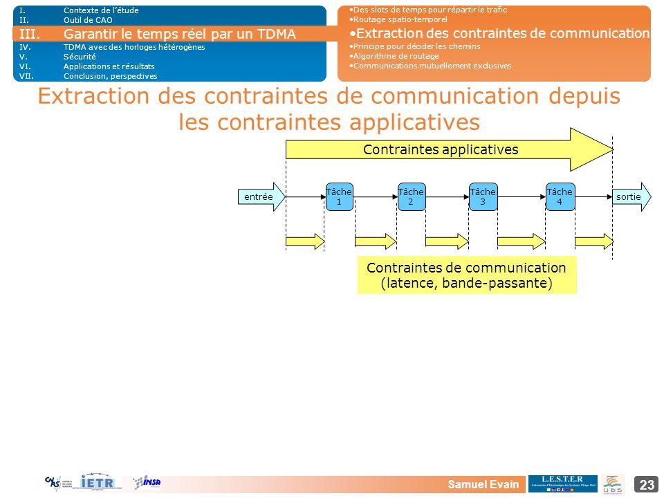 Contexte de l'étudeOutil de CAO. Garantir le temps réel par un TDMA. TDMA avec des horloges hétérogènes.