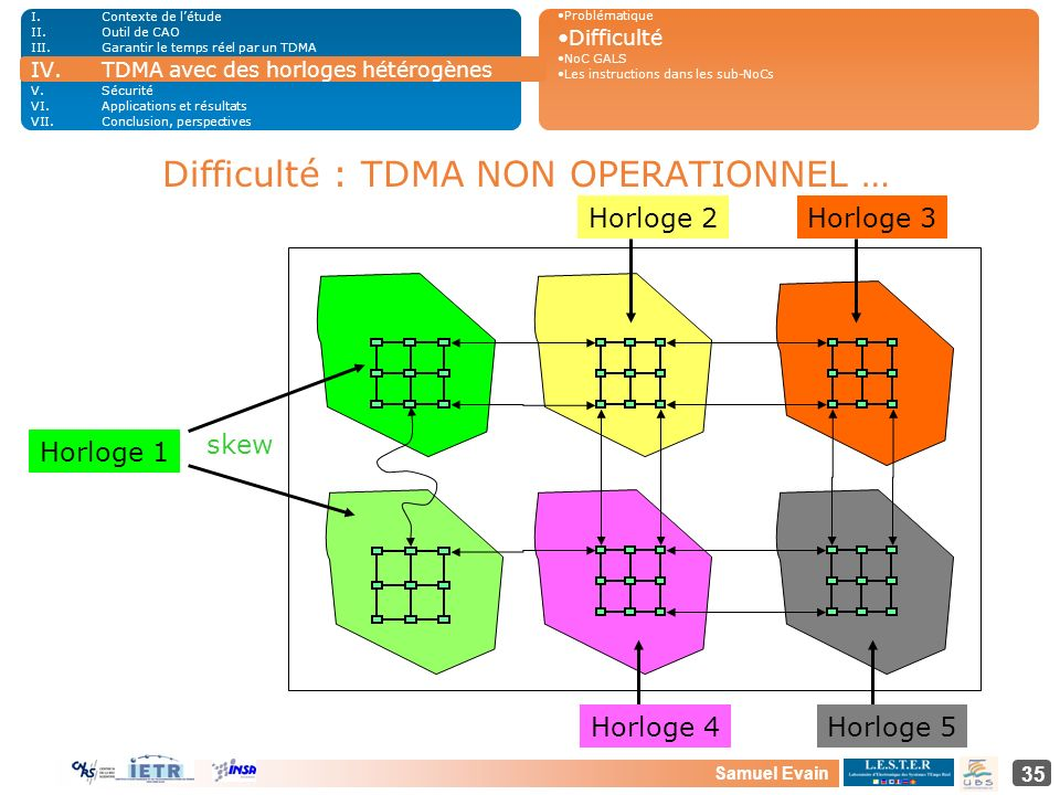 Difficulté : TDMA NON OPERATIONNEL …