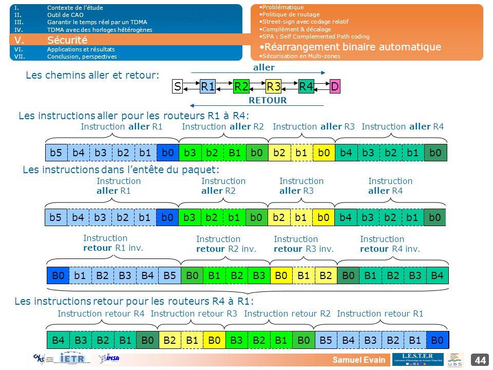 S R1 R2 R3 R4 D Sécurité Réarrangement binaire automatique