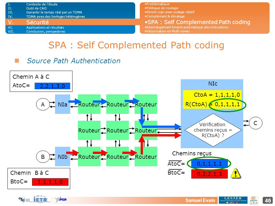 SPA : Self Complemented Path coding
