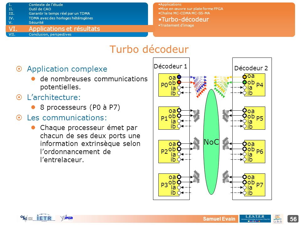 Turbo décodeur Application complexe L'architecture: