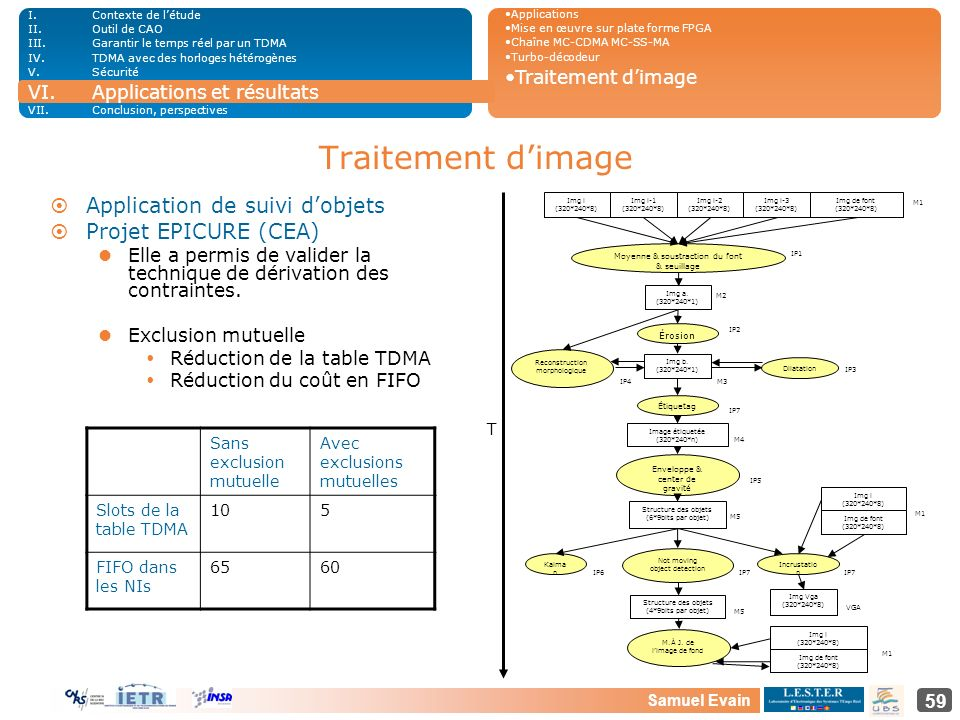 Traitement d'image Application de suivi d'objets Projet EPICURE (CEA)