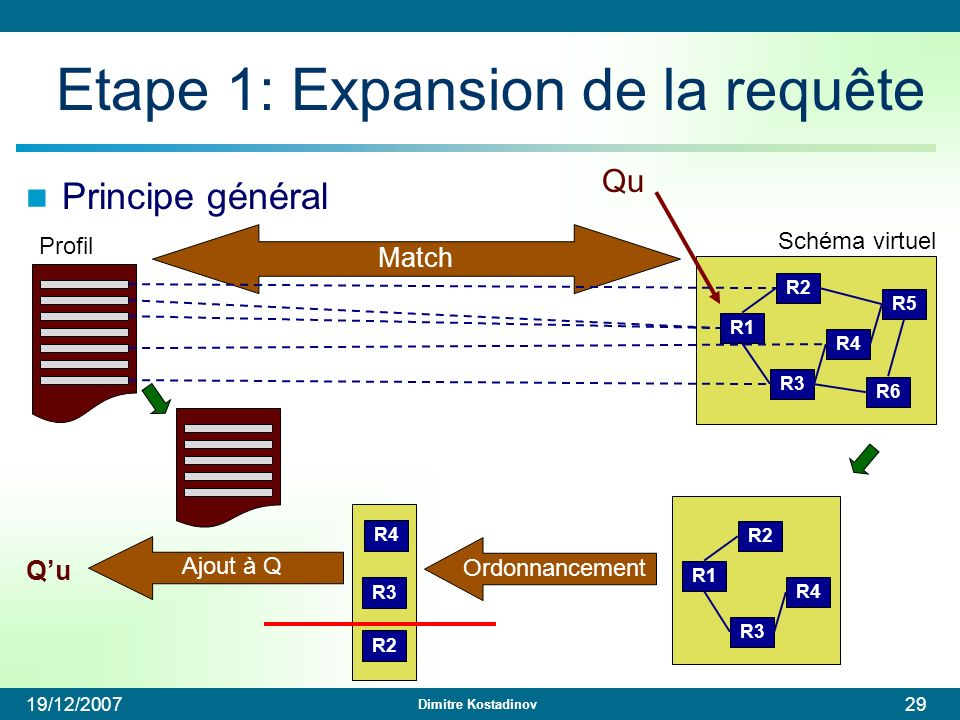 Etape 1: Expansion de la requête