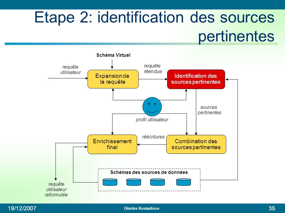 Etape 2: identification des sources pertinentes