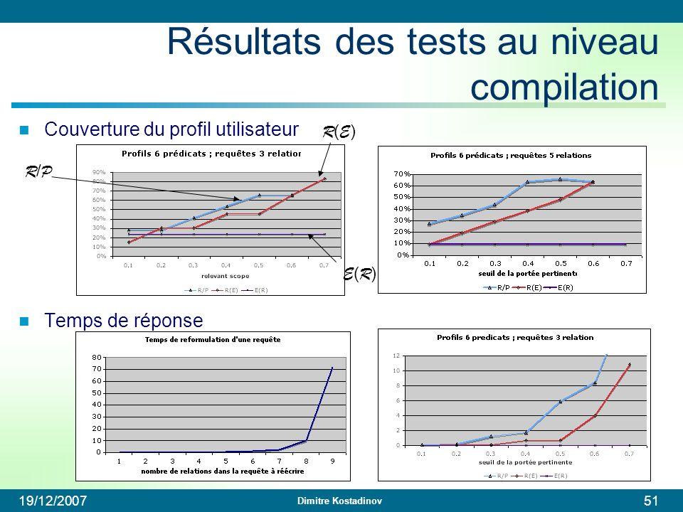 Résultats des tests au niveau compilation